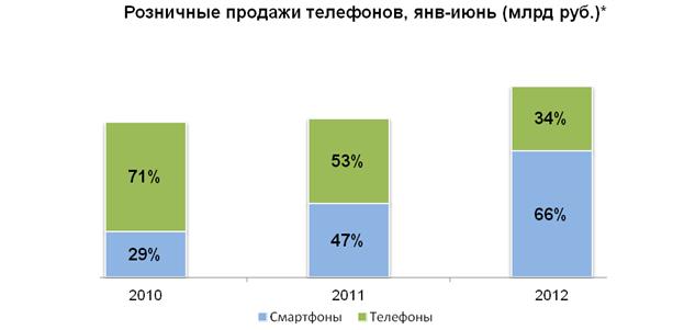 каталоге «Связной» 15 января 2013 года по цене 19 990 рублей